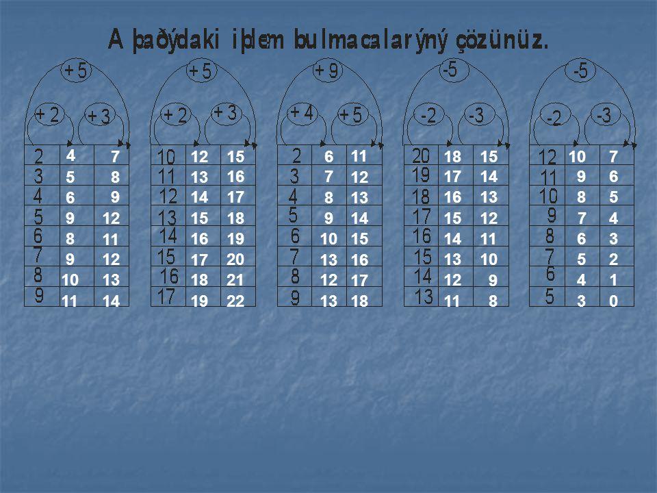 Tablodaki toplama ve çıkarma işlemlerini yapalım. 40 51 74 80 52 49 60 83 89 61 49 74 97 103 75 41 52 75 81 53 17 6 14 15 3 28 17 25 26 14 55 69 58 66