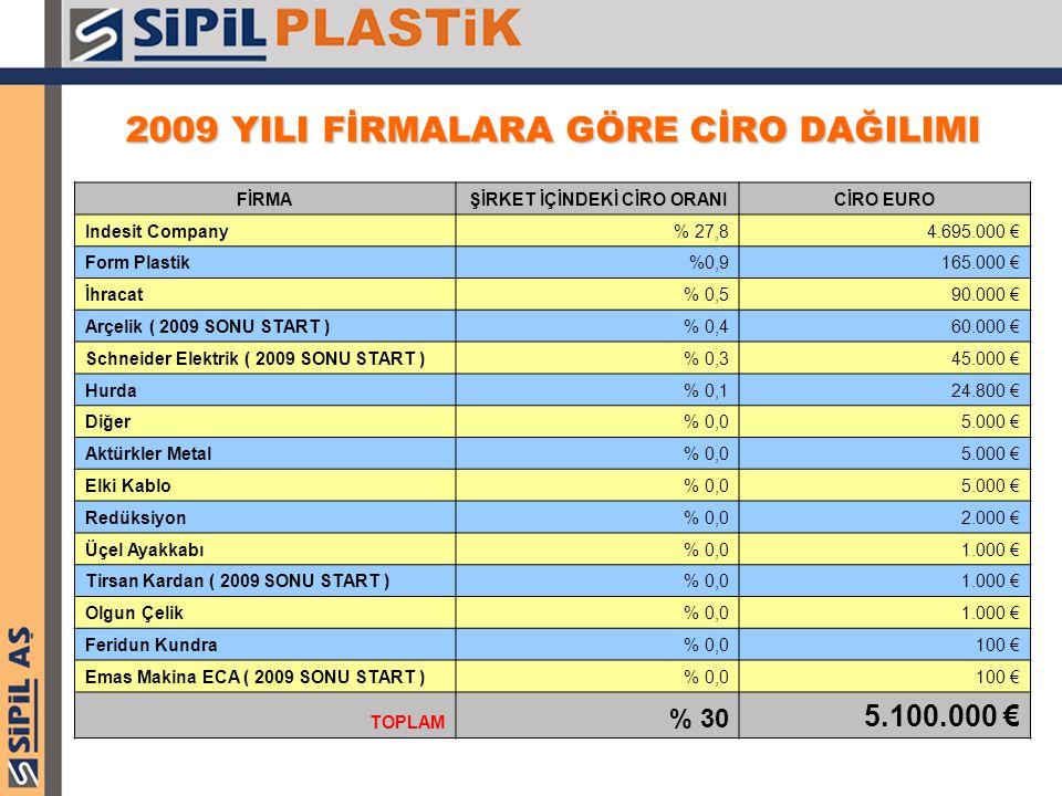 2009 YILI FİRMALARA GÖRE CİRO DAĞILIMI FİRMAŞİRKET İÇİNDEKİ CİRO ORANICİRO EURO Indesit Company% 27,84.695.000 € Form Plastik%0,9165.000 € İhracat% 0,590.000 € Arçelik ( 2009 SONU START )% 0,460.000 € Schneider Elektrik ( 2009 SONU START )% 0,345.000 € Hurda% 0,124.800 € Diğer% 0,05.000 € Aktürkler Metal% 0,05.000 € Elki Kablo% 0,05.000 € Redüksiyon% 0,02.000 € Üçel Ayakkabı% 0,01.000 € Tirsan Kardan ( 2009 SONU START )% 0,01.000 € Olgun Çelik% 0,01.000 € Feridun Kundra% 0,0100 € Emas Makina ECA ( 2009 SONU START )% 0,0100 € TOPLAM % 30 5.100.000 €
