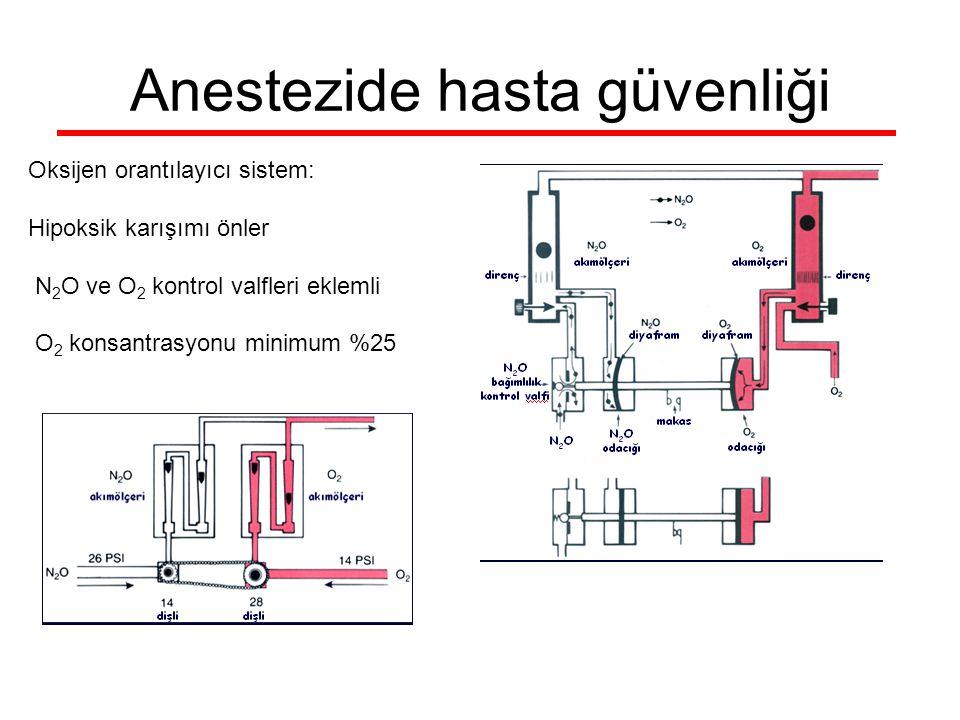 Anestezide hasta güvenliği Oksijen orantılayıcı sistem: Hipoksik karışımı önler N 2 O ve O 2 kontrol valfleri eklemli O 2 konsantrasyonu minimum %25