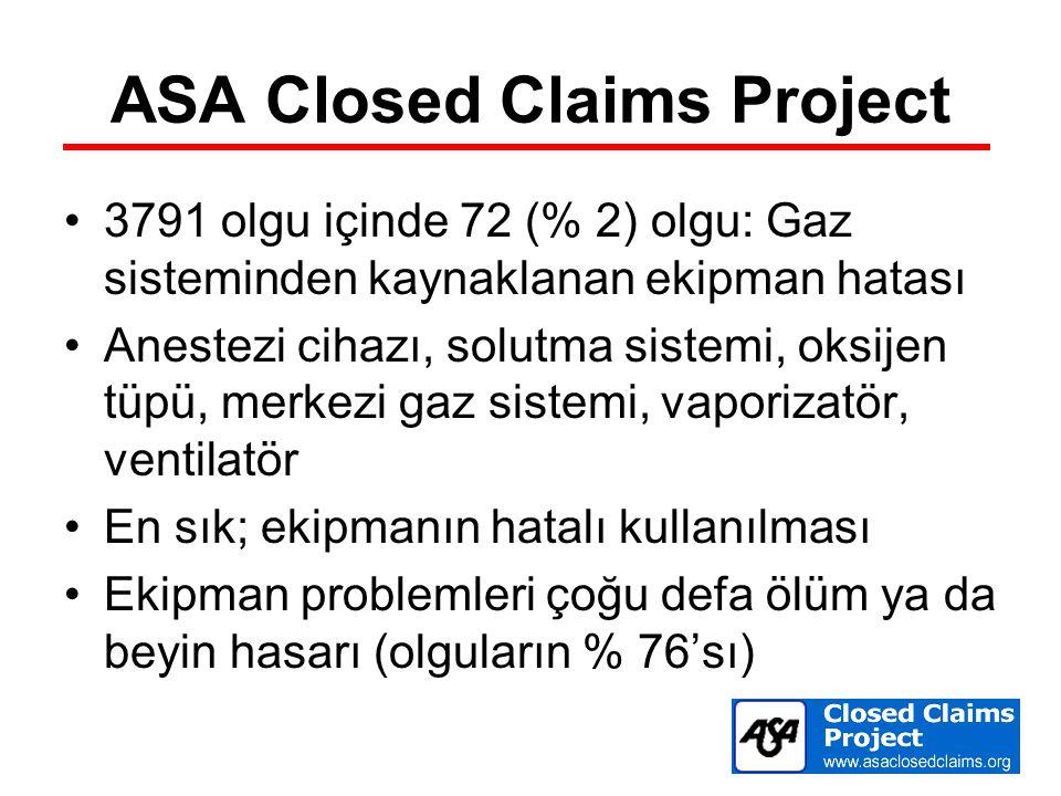 ASA Closed Claims Project 3791 olgu içinde 72 (% 2) olgu: Gaz sisteminden kaynaklanan ekipman hatası Anestezi cihazı, solutma sistemi, oksijen tüpü, m