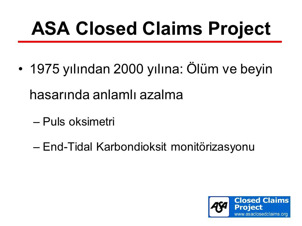 ASA Closed Claims Project 1975 yılından 2000 yılına: Ölüm ve beyin hasarında anlamlı azalma –Puls oksimetri –End-Tidal Karbondioksit monitörizasyonu