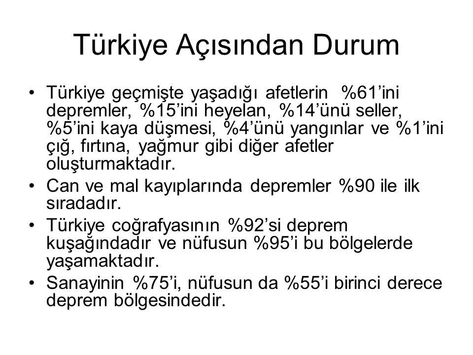 Türkiye Açısından Durum Türkiye geçmişte yaşadığı afetlerin %61'ini depremler, %15'ini heyelan, %14'ünü seller, %5'ini kaya düşmesi, %4'ünü yangınlar