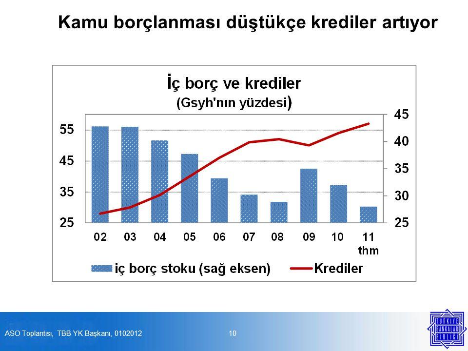 Kamu borçlanması düştükçe krediler artıyor 10ASO Toplantısı, TBB YK Başkanı, 0102012
