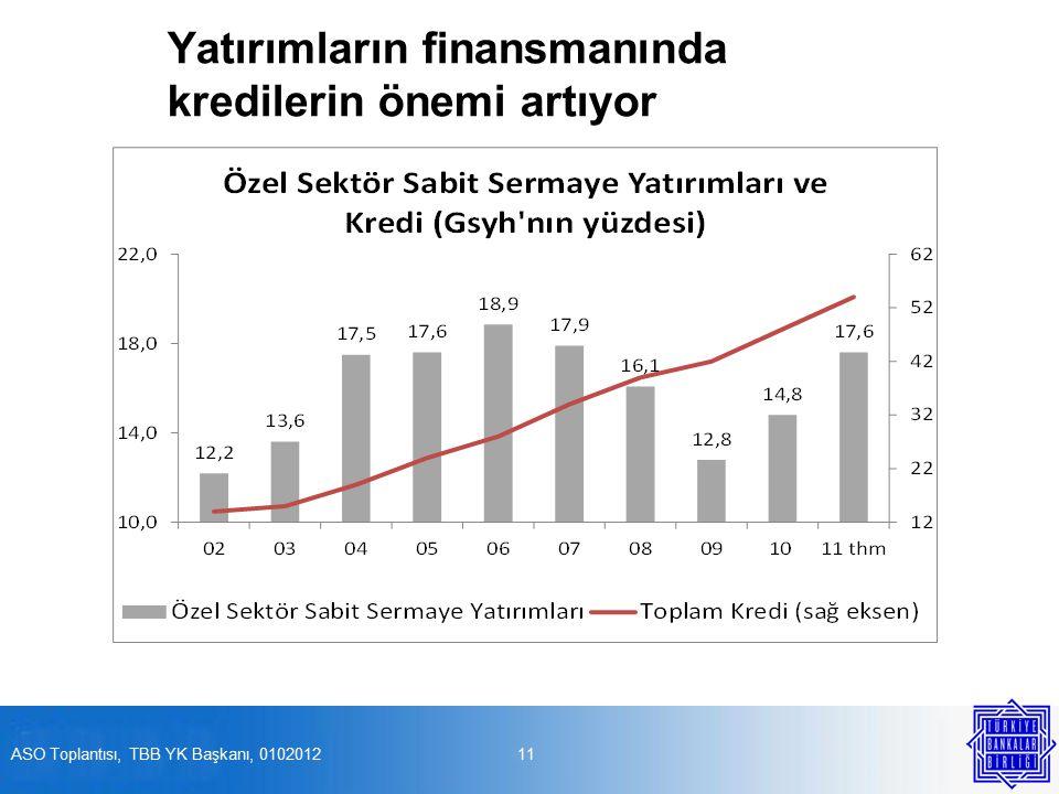 Yatırımların finansmanında kredilerin önemi artıyor 11ASO Toplantısı, TBB YK Başkanı, 0102012