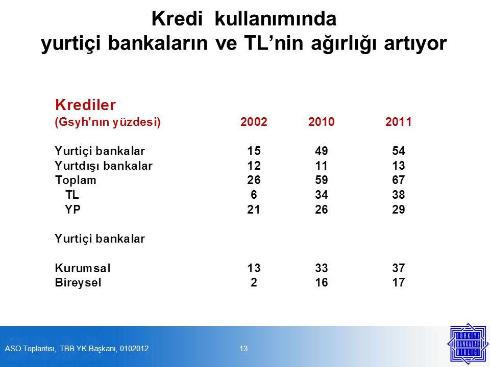 Kredi kullanımında yurtiçi bankaların ve TL'nin ağırlığı artıyor 13ASO Toplantısı, TBB YK Başkanı, 0102012