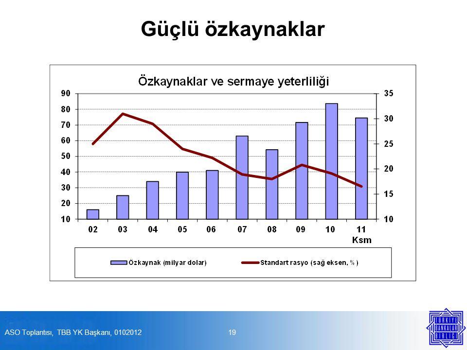 Güçlü özkaynaklar 19ASO Toplantısı, TBB YK Başkanı, 0102012