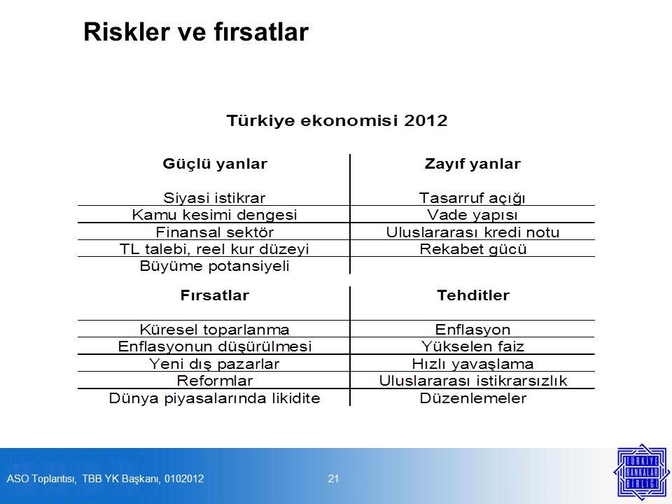 Riskler ve fırsatlar 21ASO Toplantısı, TBB YK Başkanı, 0102012