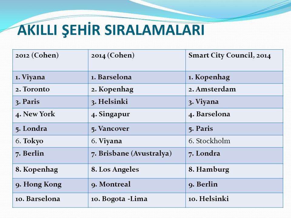 AKILLI ŞEHİR SIRALAMALARI 2012 (Cohen)2014 (Cohen)Smart City Council, 2014 1. Viyana1. Barselona1. Kopenhag 2. Toronto2. Kopenhag2. Amsterdam 3. Paris