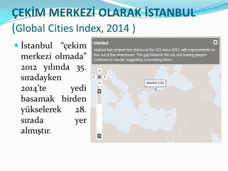 """ÇEKİM MERKEZİ OLARAK İSTANBUL ( Global Cities Index, 2014 ) İstanbul """"çekim merkezi olmada"""" 2012 yılında 35. sıradayken 2014'te yedi basamak birden yü"""