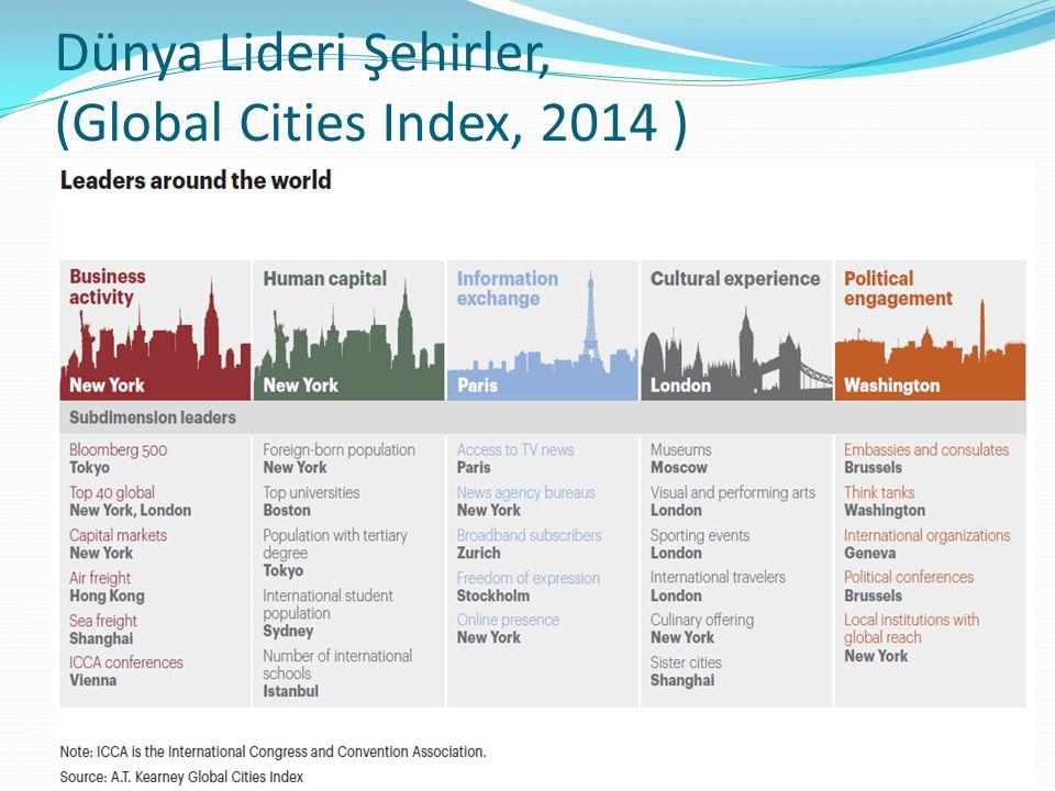 Dünya Lideri Şehirler, (Global Cities Index, 2014 )
