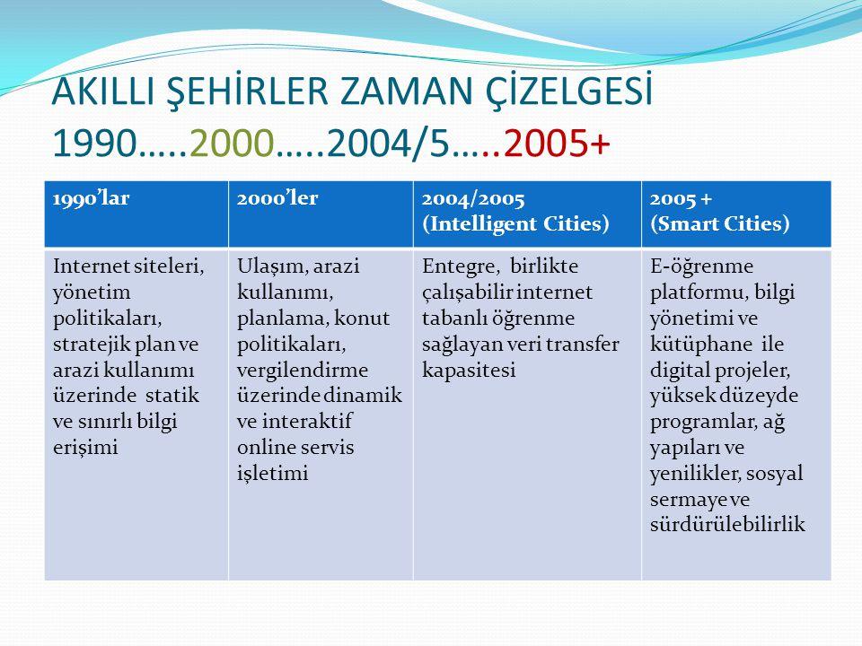 AKILLI ŞEHİRLER ZAMAN ÇİZELGESİ 1990…..2000…..2004/5…..2005+ 1990'lar2000'ler2004/2005 (Intelligent Cities) 2005 + (Smart Cities) Internet siteleri, y