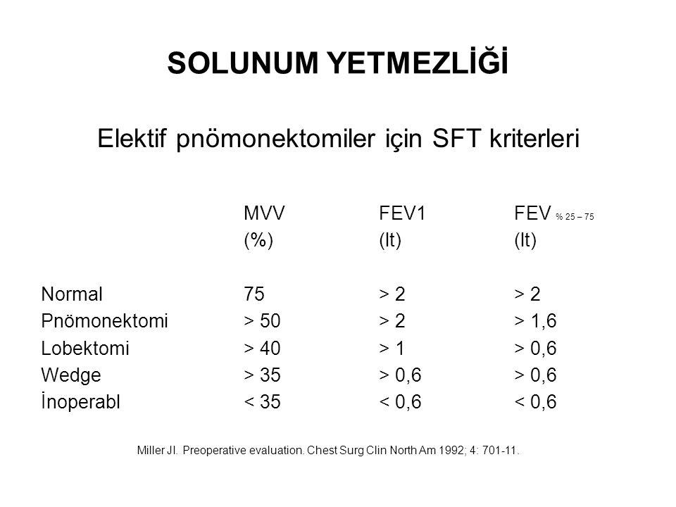 SOLUNUM YETMEZLİĞİ Elektif pnömonektomiler için SFT kriterleri MVVFEV1FEV % 25 – 75 (%)(lt)(lt) Normal75> 2 > 2 Pnömonektomi> 50> 2> 1,6 Lobektomi> 40