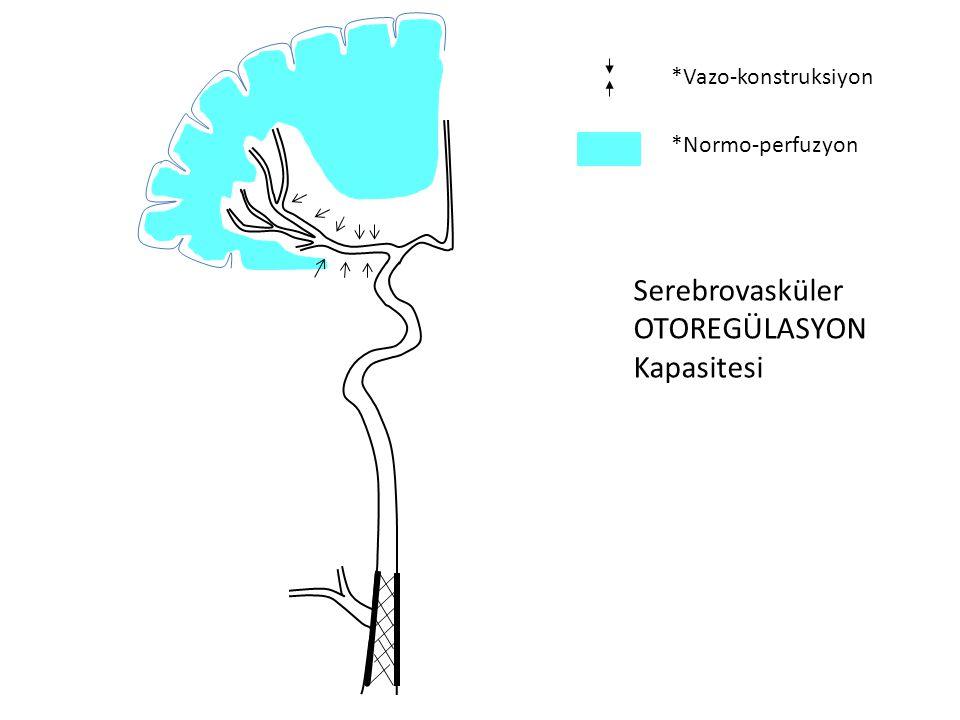 Serebrovasküler Otoregülasyon (serebral vazoreaktivite) CBF ya da BP dalgalanmalarında beyin perfuzyonu normal limitlerde tutulur Kollateral dolaşım ve Willis poligonu önemli Arterioler vaso-konstruksiyon, vaso-dilatasyon (0.5-1.0mm den küçük çaplı arterler) Vazo-konstruksiyon: Miyojenik ve Sempatik (vertebrobaziler sistem daha zayıf otoregülasyona sahip)