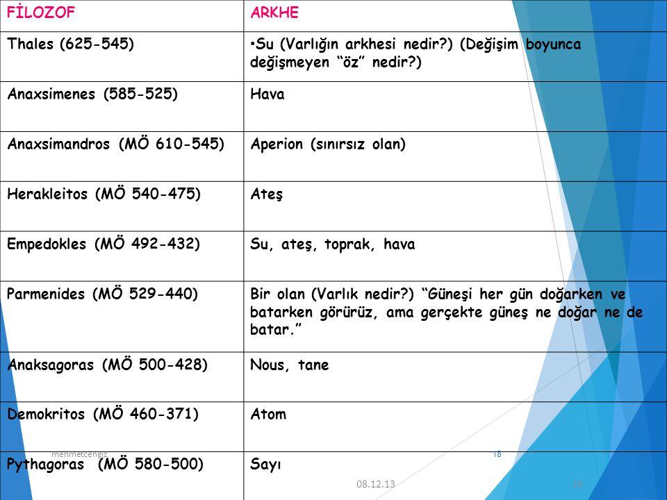 """08.12.13 18 FİLOZOFARKHE Thales (625-545) Su (Varlığın arkhesi nedir?) (Değişim boyunca değişmeyen """"öz"""" nedir?) Anaxsimenes (585-525)Hava Anaxsimandro"""