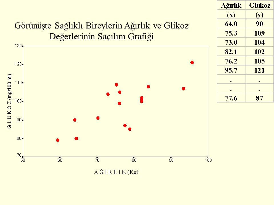 Görünüşte Sağlıklı Bireylerin Ağırlık ve Glikoz Değerlerinin Saçılım Grafiği