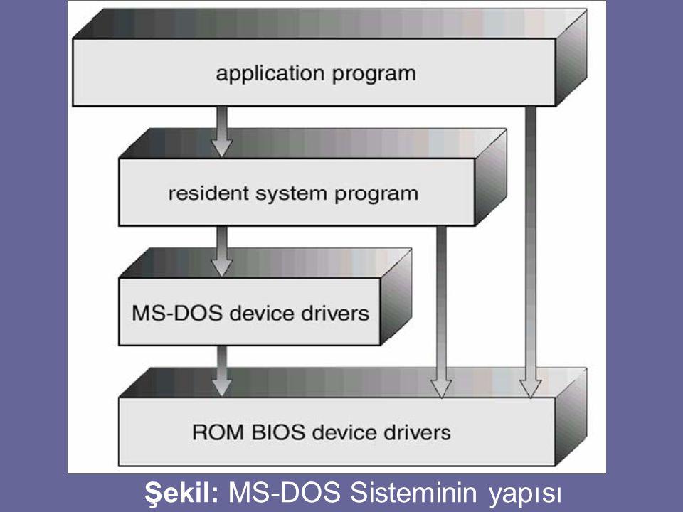 Şekil: MS-DOS Sisteminin yapısı
