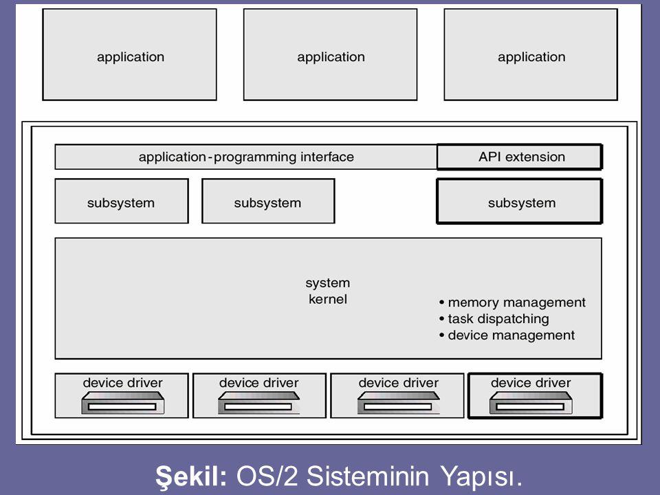 Şekil: OS/2 Sisteminin Yapısı.