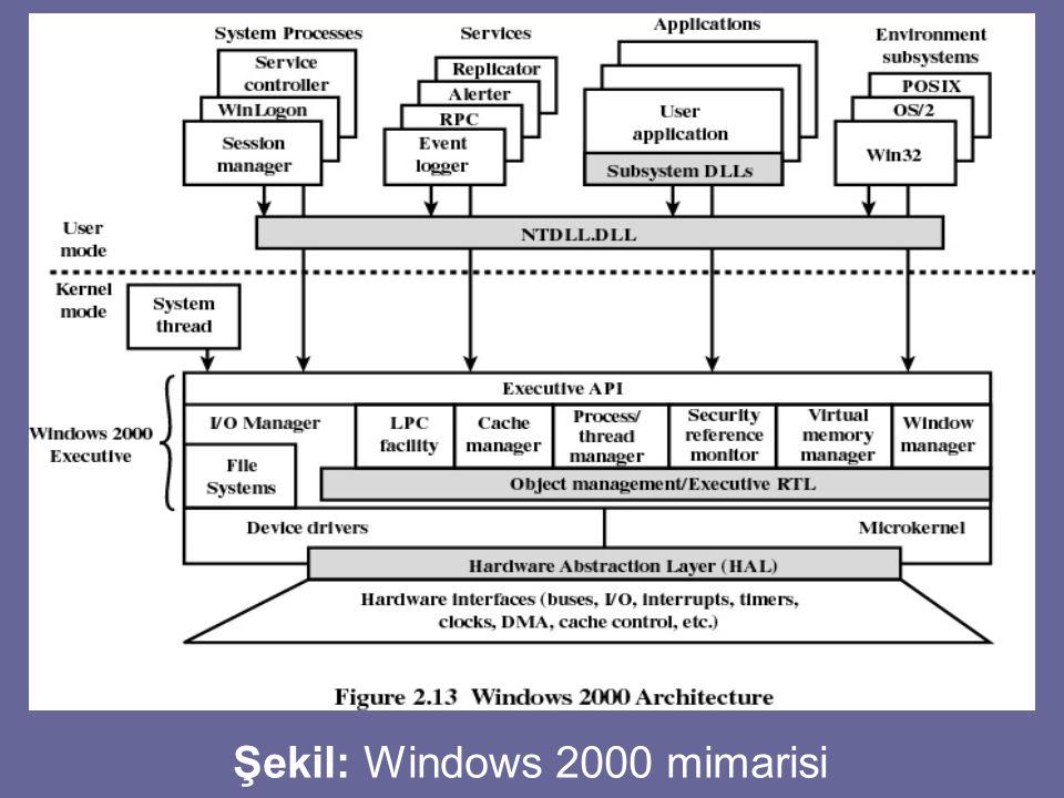 Şekil: Windows 2000 mimarisi