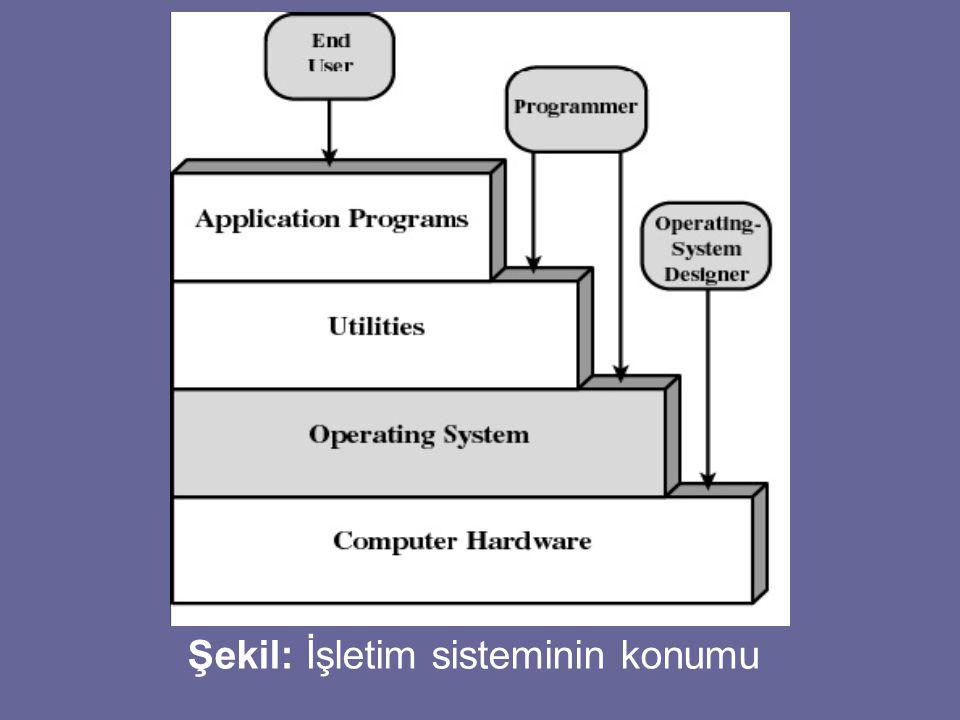 Şekil: İşletim sisteminin konumu