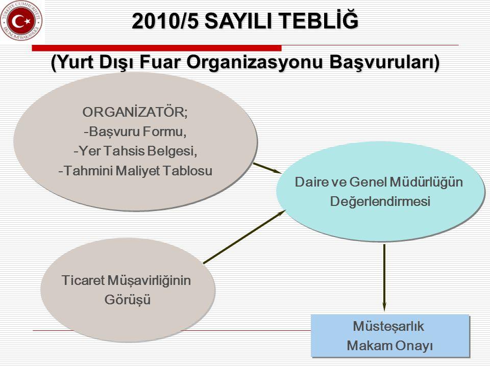 15 2010/5 SAYILI TEBLİĞ (Yurt Dışı Fuar Organizasyonu Başvuruları) ORGANİZATÖR; -Başvuru Formu, -Yer Tahsis Belgesi, -Tahmini Maliyet Tablosu ORGANİZA