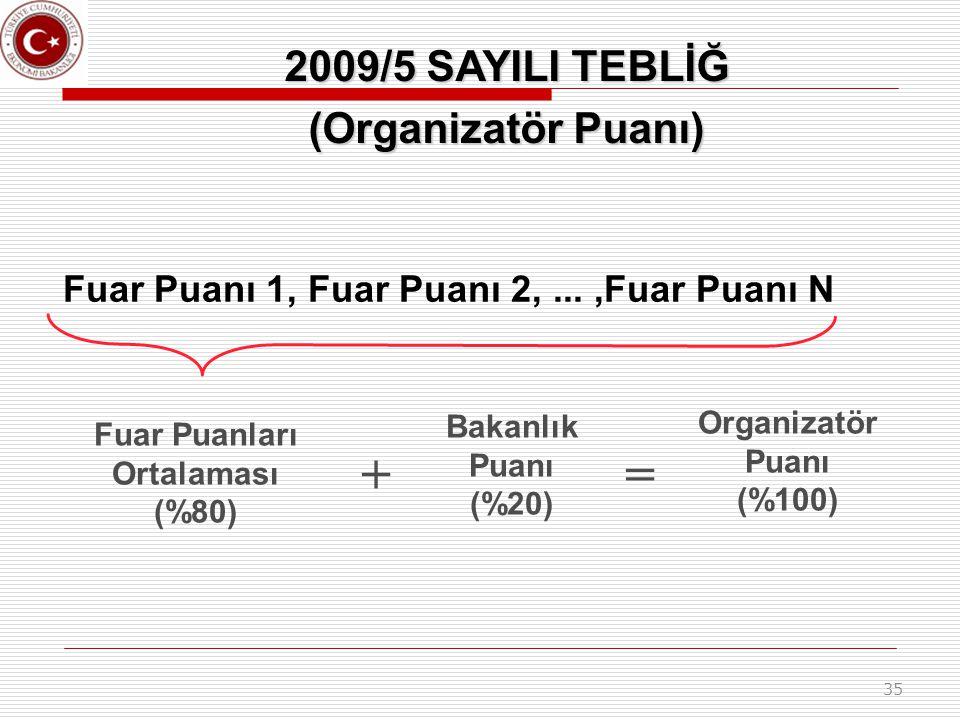 35 Fuar Puanı 1, Fuar Puanı 2,...,Fuar Puanı N Fuar Puanları Ortalaması (%80) + Bakanlık Puanı (%20) = Organizatör Puanı (%100) 2009/5 SAYILI TEBLİĞ (