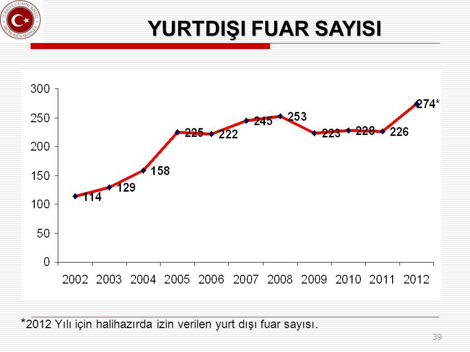 39 YURTDIŞI FUAR SAYISI * 2012 Yılı için halihazırda izin verilen yurt dışı fuar sayısı.