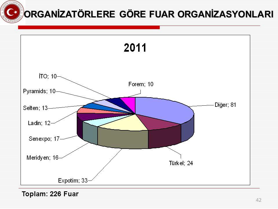 42 ORGANİZATÖRLERE GÖRE FUAR ORGANİZASYONLARI Toplam: 226 Fuar
