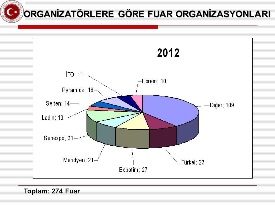 ORGANİZATÖRLERE GÖRE FUAR ORGANİZASYONLARI Toplam: 274 Fuar