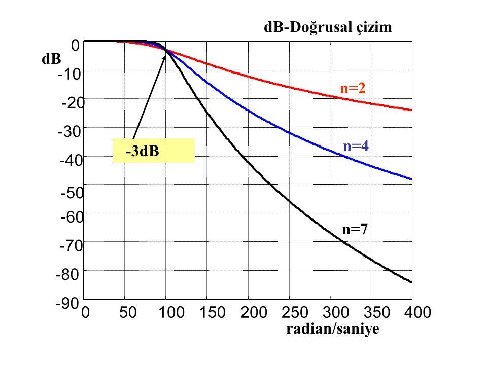 050100150200250300350400 -90 -80 -70 -60 -50 -40 -30 -20 -10 0 dB -3dB dB-Doğrusal çizim n=2 n=4 n=7 radian/saniye