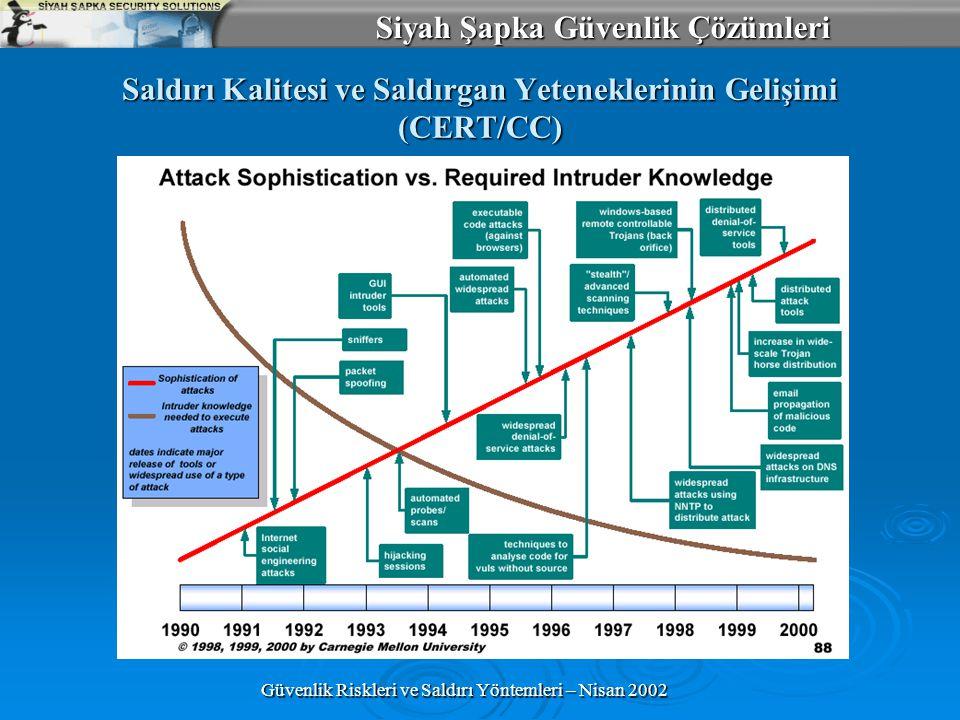Siyah Şapka Güvenlik Çözümleri Güvenlik Riskleri ve Saldırı Yöntemleri – Nisan 2002 Saldırı Kalitesi ve Saldırgan Yeteneklerinin Gelişimi (CERT/CC)