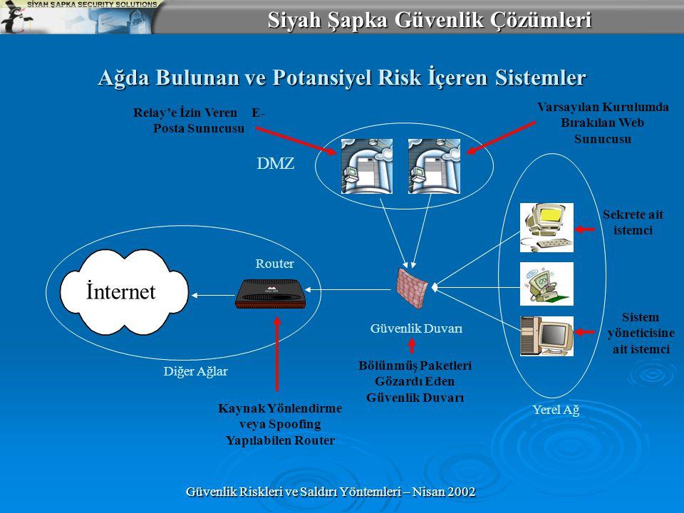 Siyah Şapka Güvenlik Çözümleri Güvenlik Riskleri ve Saldırı Yöntemleri – Nisan 2002 Ağda Bulunan ve Potansiyel Risk İçeren Sistemler DMZ Yerel Ağ Güvenlik Duvarı İnternet Diğer Ağlar Router Varsayılan Kurulumda Bırakılan Web Sunucusu Relay'e İzin Veren E- Posta Sunucusu Sekrete ait istemci Sistem yöneticisine ait istemci Bölünmüş Paketleri Gözardı Eden Güvenlik Duvarı Kaynak Yönlendirme veya Spoofing Yapılabilen Router
