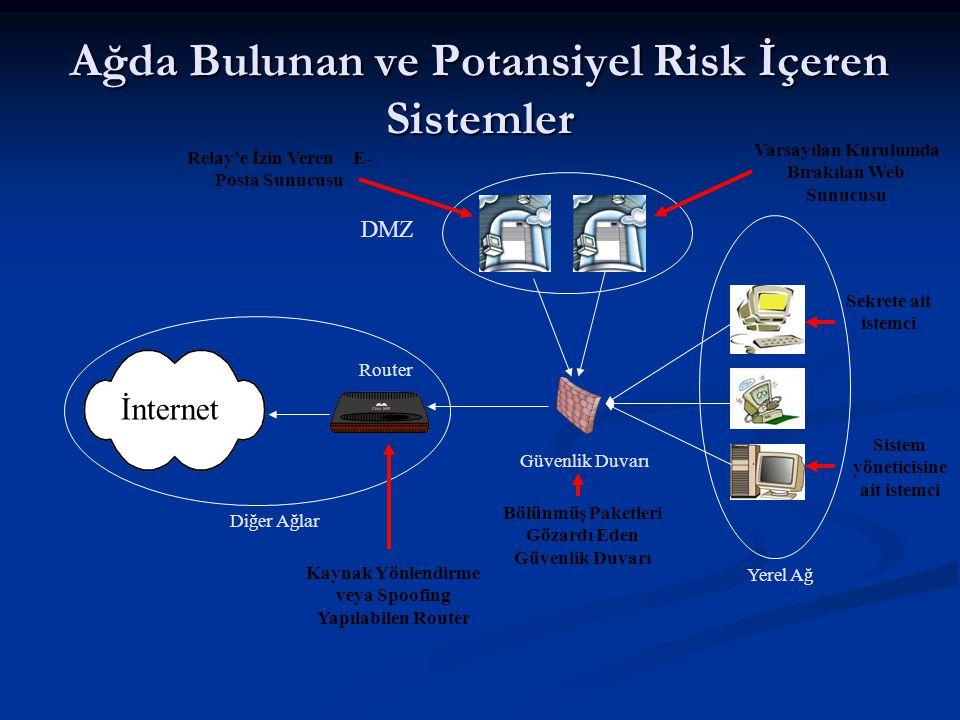 Ağda Bulunan ve Potansiyel Risk İçeren Sistemler DMZ Yerel Ağ Güvenlik Duvarı İnternet Diğer Ağlar Router Varsayılan Kurulumda Bırakılan Web Sunucusu
