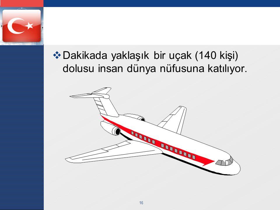 LOGO 16  Dakikada yaklaşık bir uçak (140 kişi) dolusu insan dünya nüfusuna katılıyor.