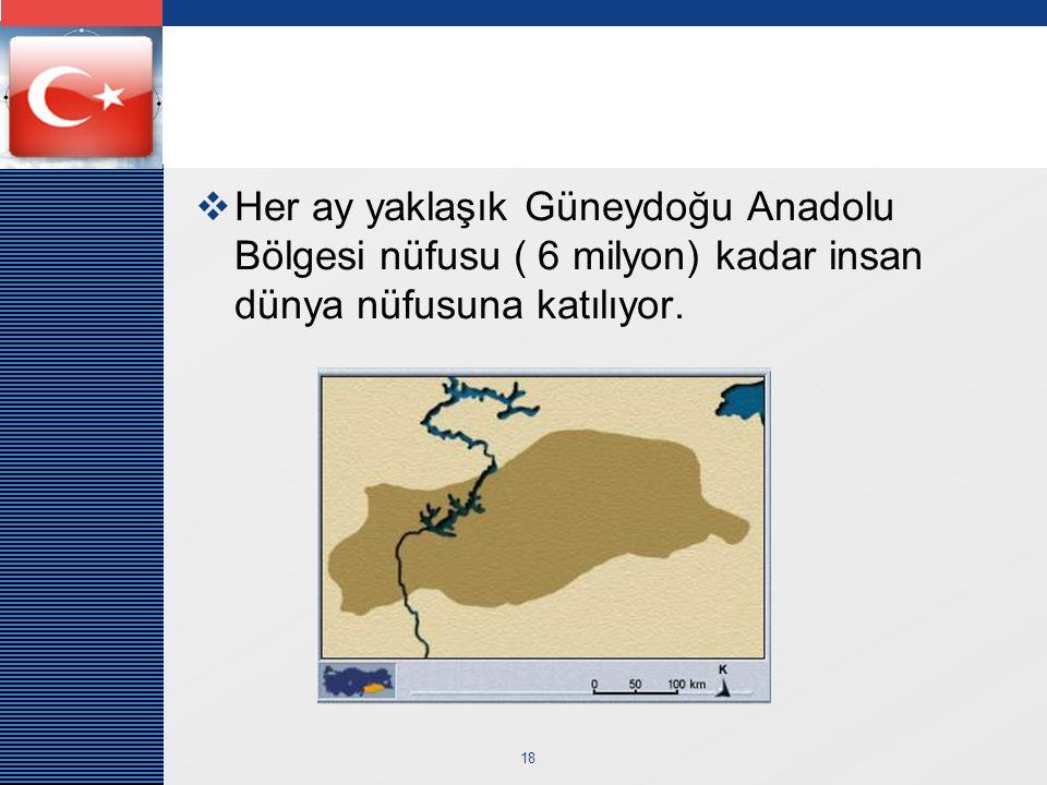 LOGO 18  Her ay yaklaşık Güneydoğu Anadolu Bölgesi nüfusu ( 6 milyon) kadar insan dünya nüfusuna katılıyor.