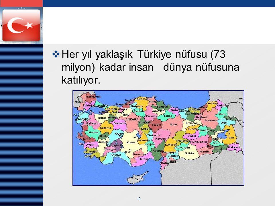 LOGO 19  Her yıl yaklaşık Türkiye nüfusu (73 milyon) kadar insan dünya nüfusuna katılıyor.