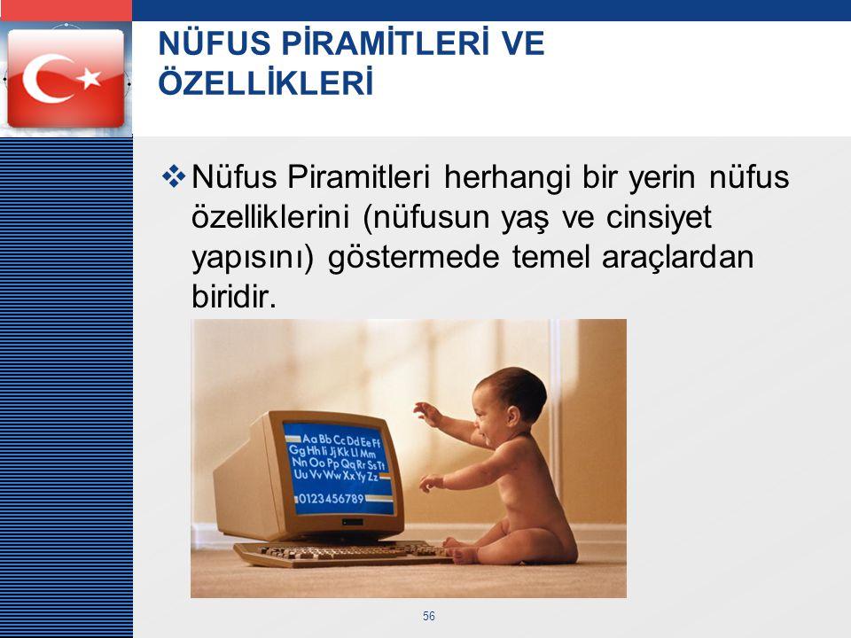 LOGO 56 NÜFUS PİRAMİTLERİ VE ÖZELLİKLERİ  Nüfus Piramitleri herhangi bir yerin nüfus özelliklerini (nüfusun yaş ve cinsiyet yapısını) göstermede teme