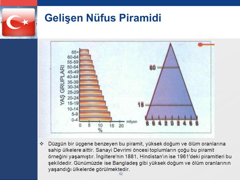 LOGO 62 Gelişen Nüfus Piramidi  Düzgün bir üçgene benzeyen bu piramit, yüksek doğum ve ölüm oranlarına sahip ülkelere aittir. Sanayi Devrimi öncesi t
