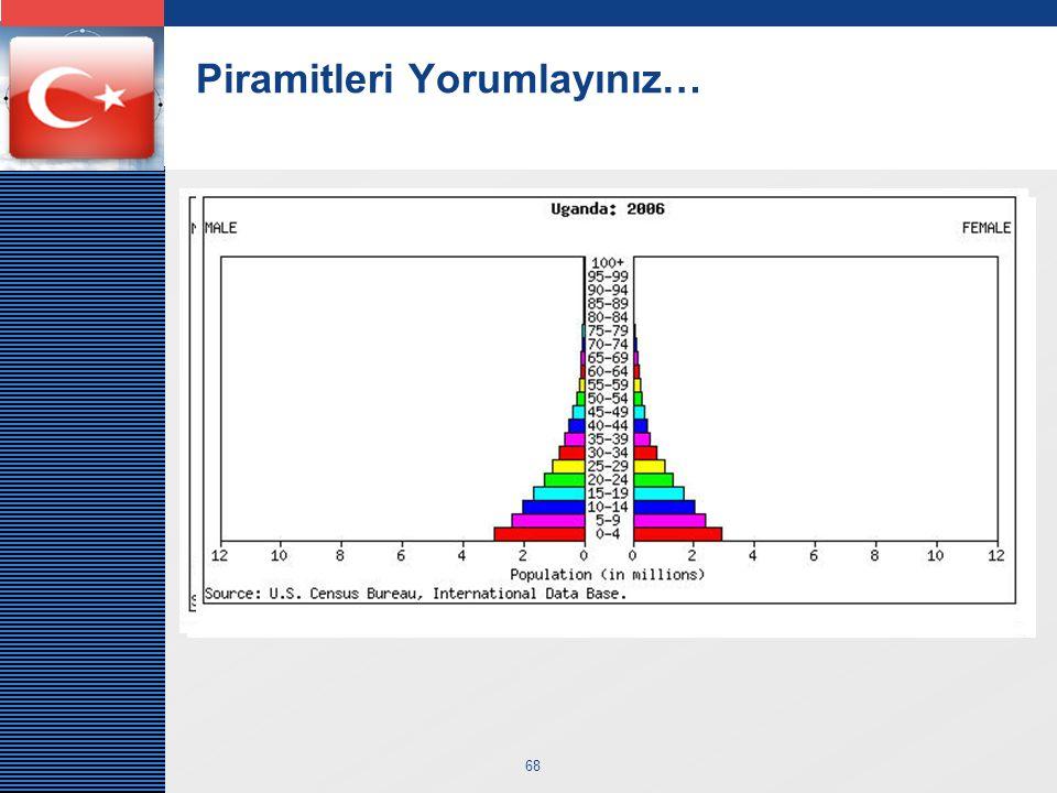 LOGO 68 Piramitleri Yorumlayınız…