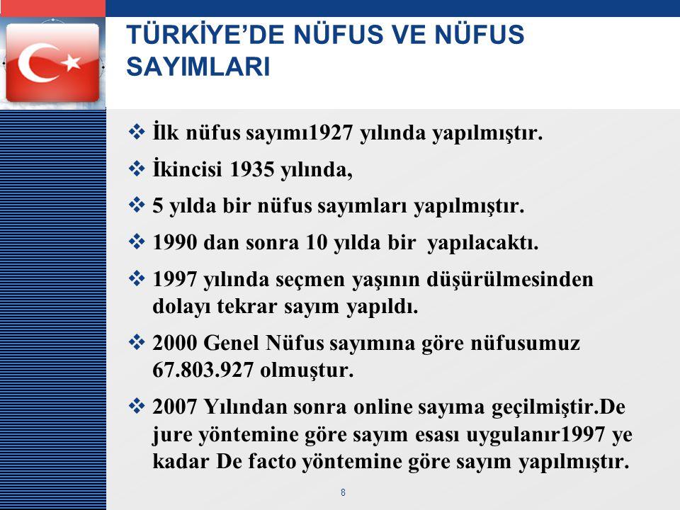LOGO 8 TÜRKİYE'DE NÜFUS VE NÜFUS SAYIMLARI  İlk nüfus sayımı1927 yılında yapılmıştır.  İkincisi 1935 yılında,  5 yılda bir nüfus sayımları yapılmış
