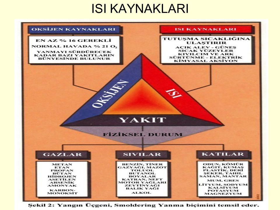 TÜPRAŞ İZMİT RAFİNERİSİ Yangın Uzm. M. Sinan KAYA Yangın Tedrahedronu Yangının dört unsuru vardır; 1) Yanıcı Madde, 2) Oksijen, 3) Yanıcı maddeyi tutu