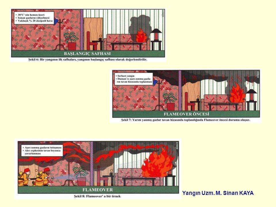 TÜPRAŞ İZMİT RAFİNERİSİ Yangın Uzm. M. Sinan KAYA BAŞLANGIÇ EVRESİ Başlangıç safhasında Oksijen yeterli ama ısı yetersiz olduğundan tam yanma olmuyor.