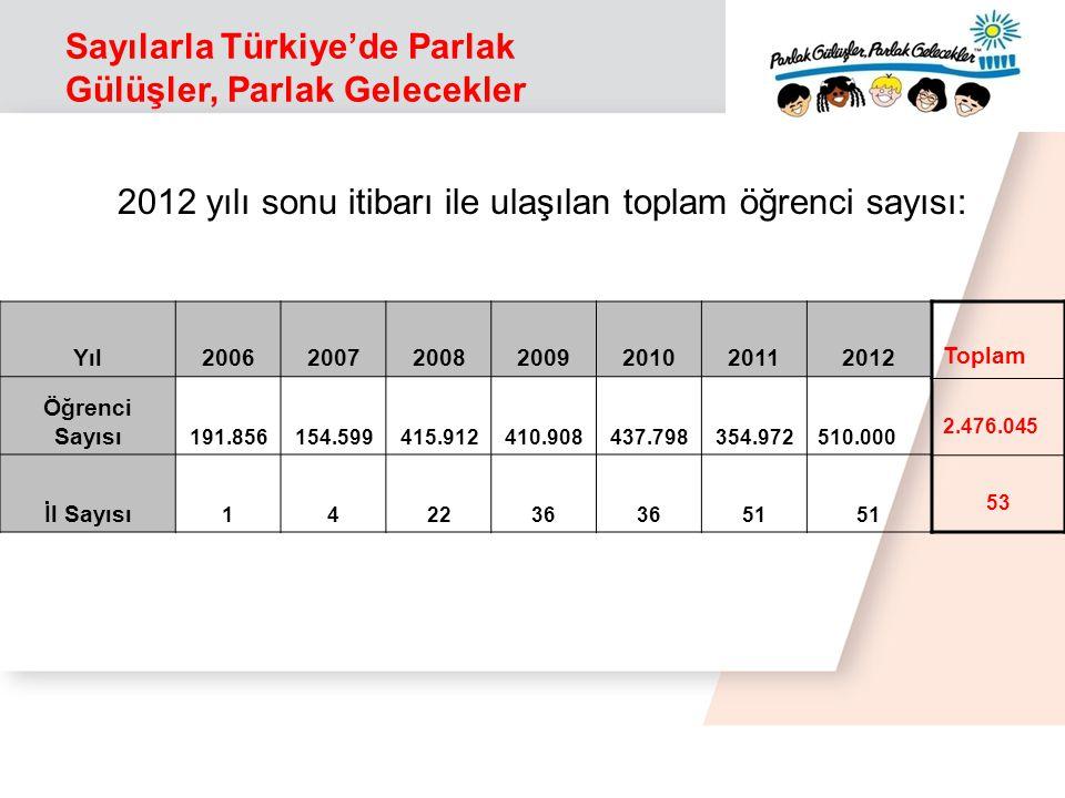 Sayılarla Türkiye'de Parlak Gülüşler, Parlak Gelecekler 2012 yılı sonu itibarı ile ulaşılan toplam öğrenci sayısı: Yıl2006200720082009201020112012 Öğrenci Sayısı 191.856154.599415.912410.908437.798354.972510.000 İl Sayısı 142236 515151 Toplam 2.476.045 53