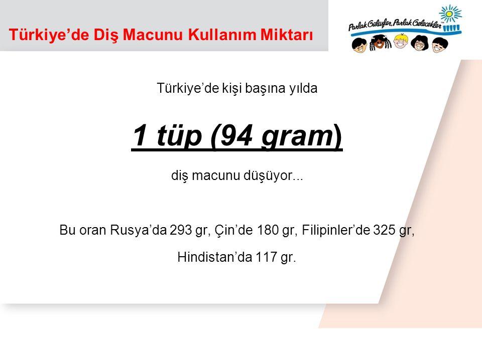 Türkiye'de Diş Macunu Kullanım Miktarı Türkiye'de kişi başına yılda 1 tüp (94 gram) diş macunu düşüyor...