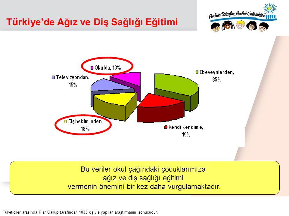 YAŞ DMFT çürük kayıp dolgu ÇürükKayıp dişDolgulu diş 53,7±3,969,8%3,4%2,1% 12 1,9 ±2,2 61,1%7,9%6,5% 152,3 ±2,561,2%16,2%12,4% 35 -4410,8±6,973,8%91,6%29,5% 65 - 7425,8 ±8,559,3%99,1%14,8% Kaynak: 2004 Türkiye Datası Gökalp, S., Güçiz Doğan, B.: Türkiye Ağız-Diş Sağlığı Profili, 2004.