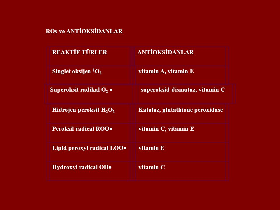 ROs ve ANTİOKSİDANLAR REAKTİF TÜRLERANTİOKSİDANLARSinglet oksijen 1 O 2 vitamin A, vitamin E Superoksit radikal O 2 -  superoksid dismutaz, vitamin CHidrojen peroksit H 2 O 2 Katalaz, glutathione peroxidase Peroksil radical ROO  vitamin C, vitamin E Lipid peroxyl radical LOO  vitamin E Hydroxyl radical OH  vitamin C