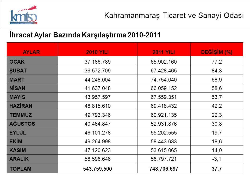 Kahramanmaraş Ticaret ve Sanayi Odası İstihdam Kahramanmaraş'ta SGK kayıtlarına göre 2010 Aralık ayı itibari ile toplam çalışan sayısı 96.485'dir.