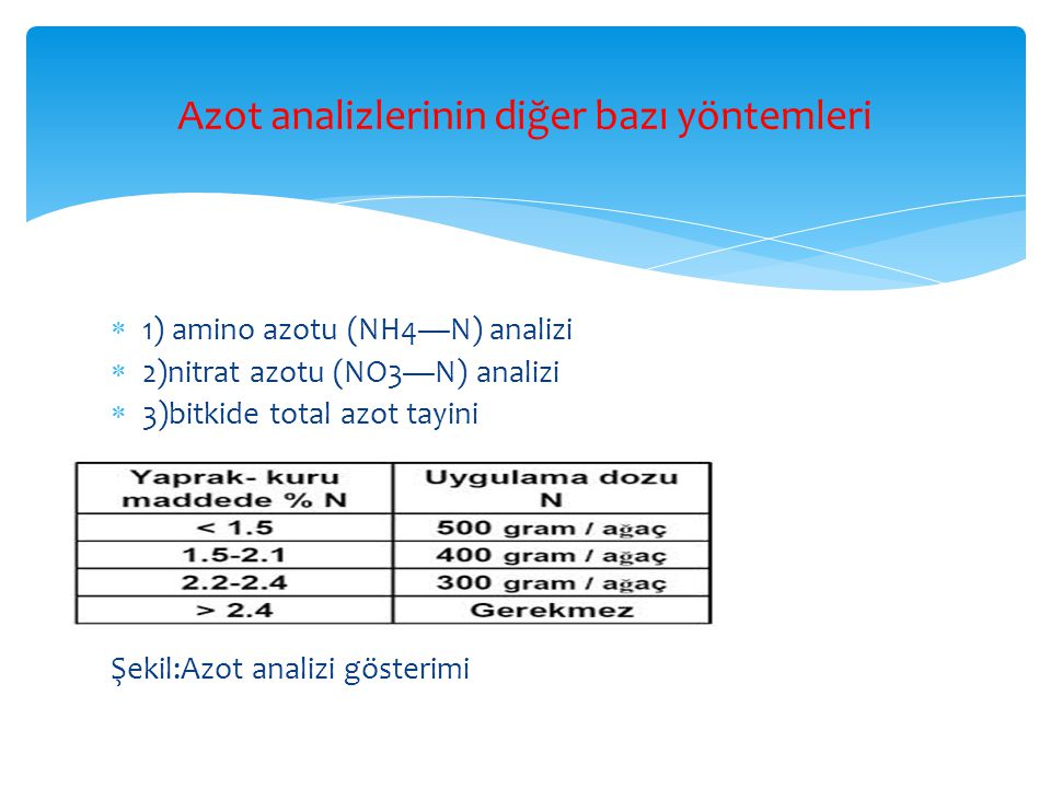  1) amino azotu (NH4—N) analizi  2)nitrat azotu (NO3—N) analizi  3)bitkide total azot tayini Şekil:Azot analizi gösterimi Azot analizlerinin diğer