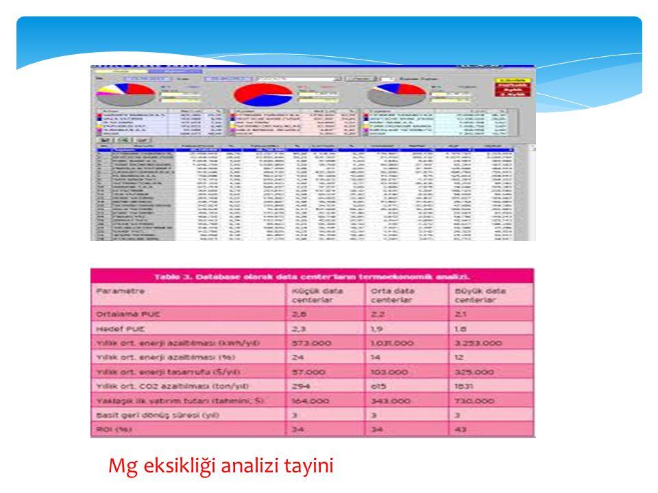 Mg eksikliği analizi tayini