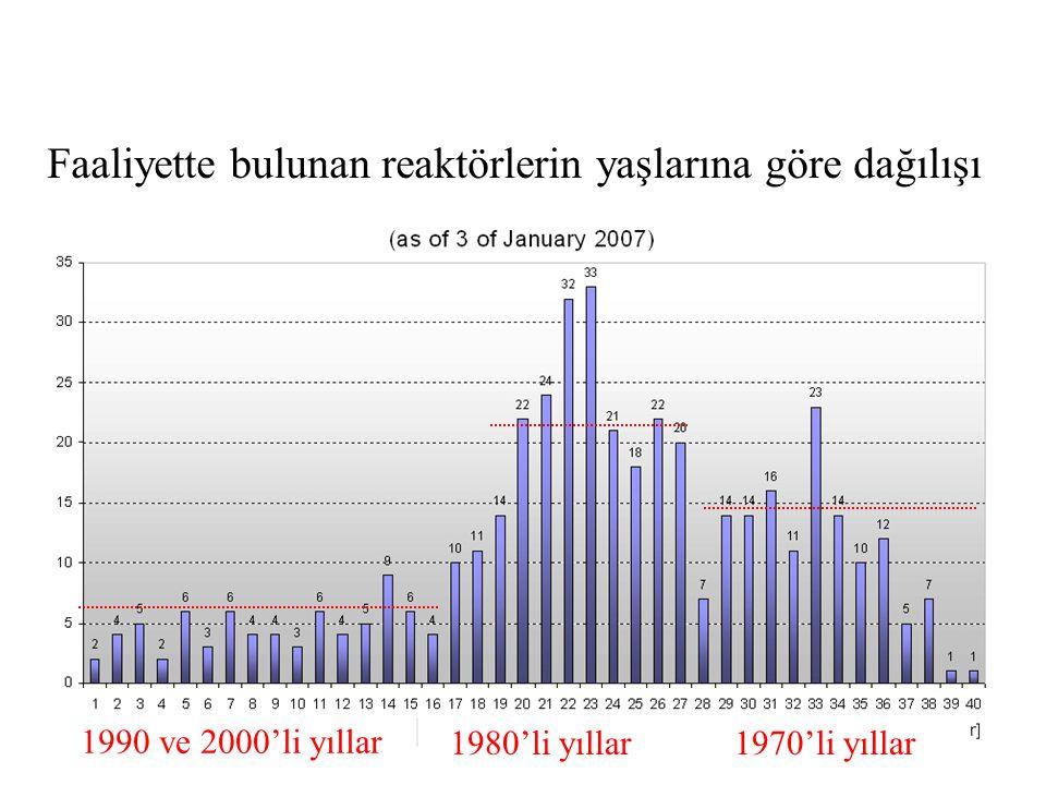 Faaliyette bulunan reaktörlerin yaşlarına göre dağılışı 1970'li yıllar1980'li yıllar 1990 ve 2000'li yıllar