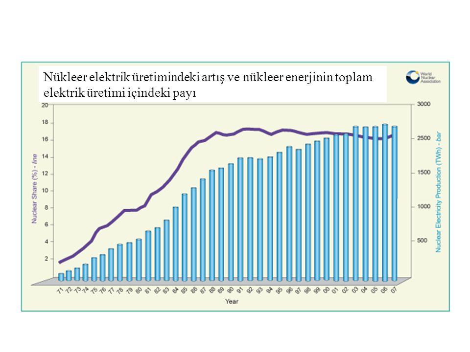 Nükleer enerjinin elektrik üretimindeki payı